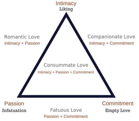 triangular-theory-of-love.jpg
