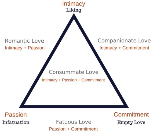 triangular-theory-of-love.jpg